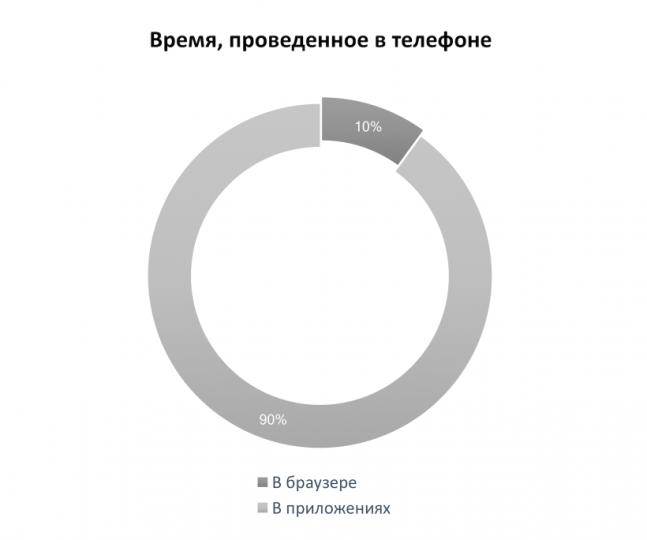 Digram, Statistics