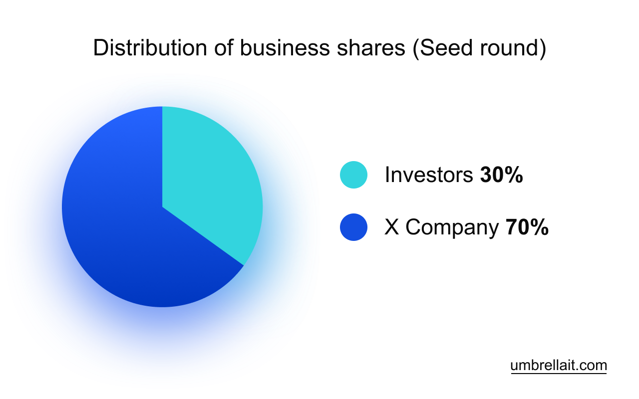 investments in startup