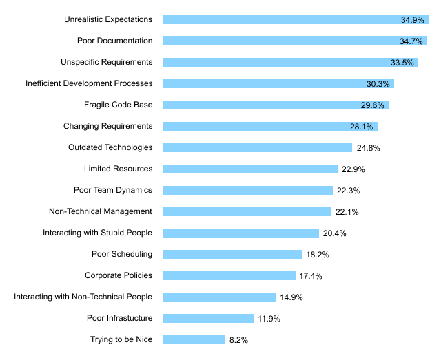 audit statistics