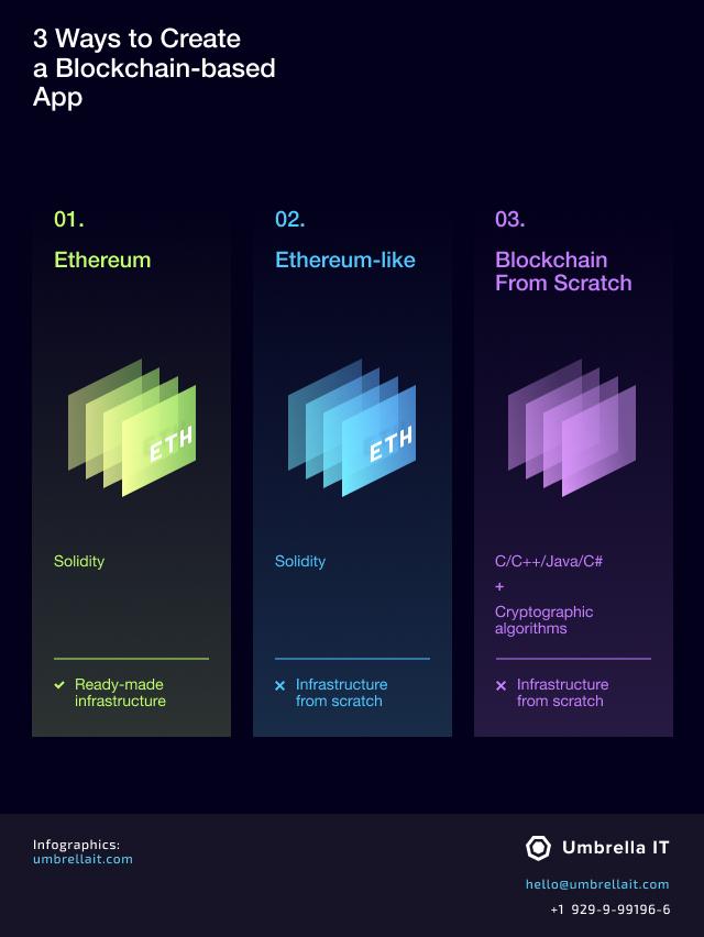 blockchain-based app
