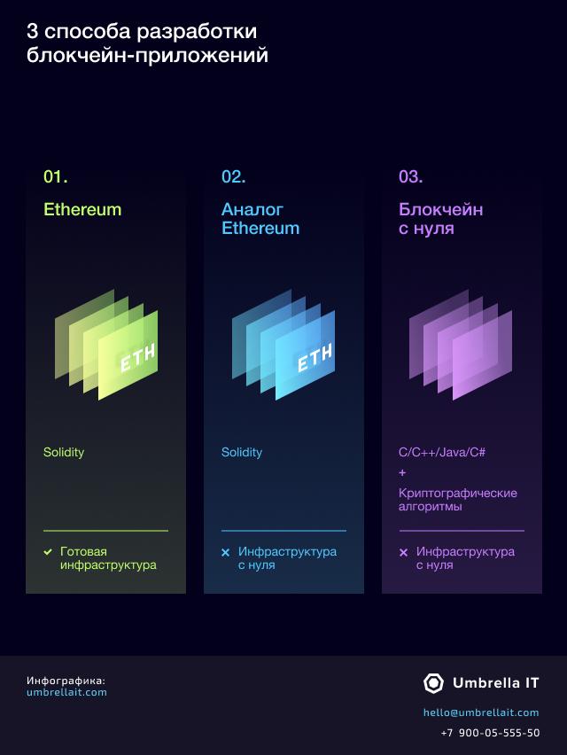 blockchain app en